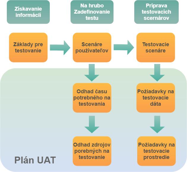 Plan UAT